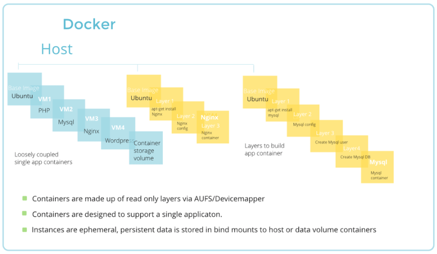 Docker Explanined by the Consults