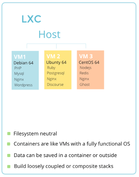 Linux Containers Explanined by the Consults
